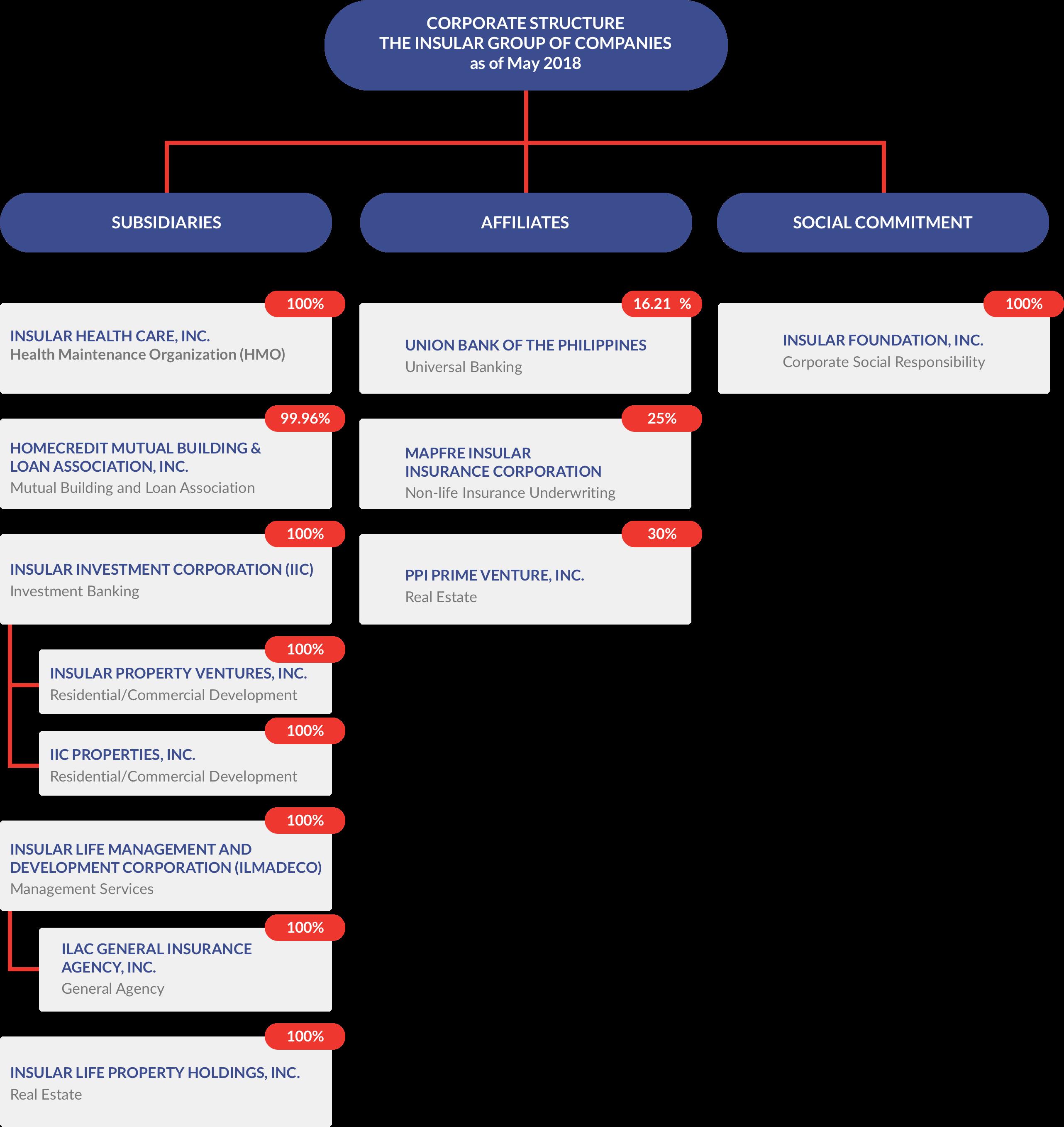 Org chart alt