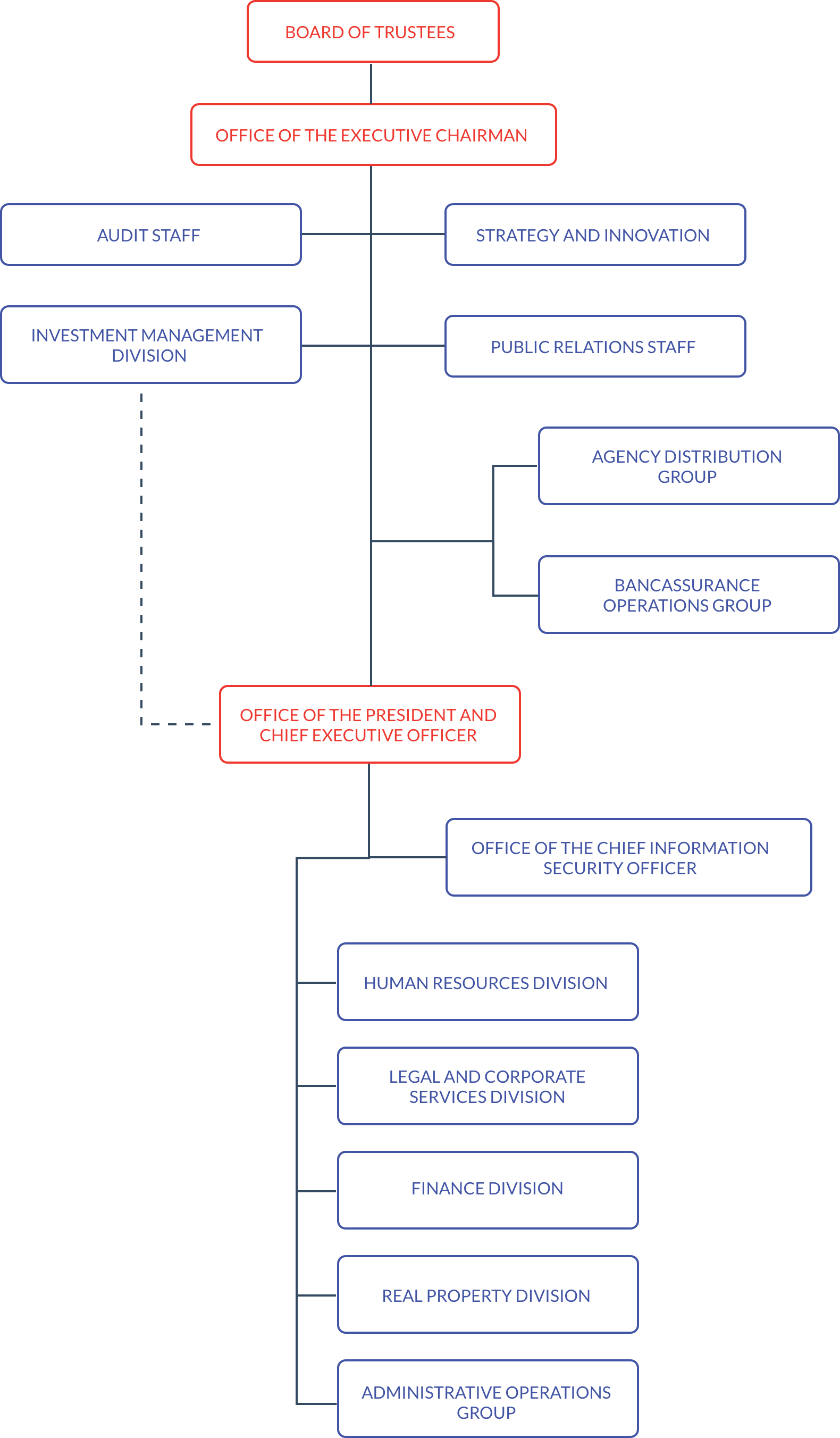 Org chart dec18